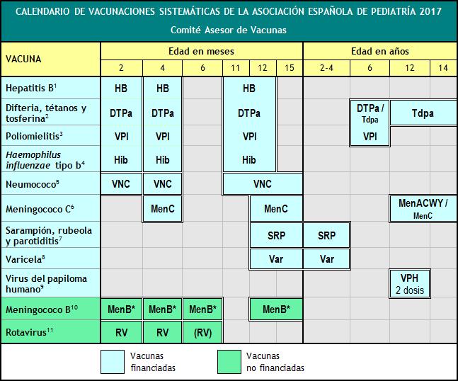 Calendario De Vacunaciones De La Aep 2017 Comite Asesor De Vacunas