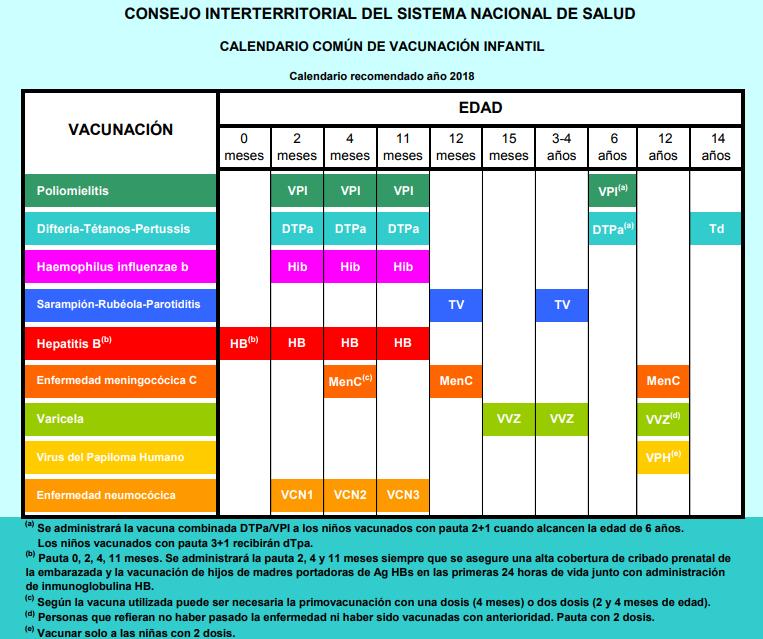 Calendario De Vacunas Infantil.Calendarios De Vacunacion De Las Cc Aa Espanolas Junio 2018