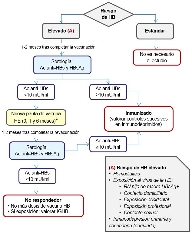 infección por el virus de la hepatitis b en primates no humanos