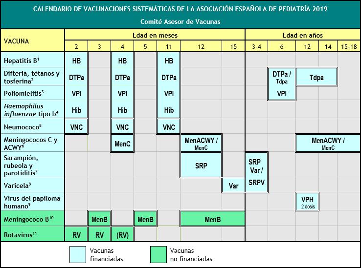 Calendario De Vacunacion 2020.Calendario De Vacunaciones Aep 2019 Version Resumida Para Familias