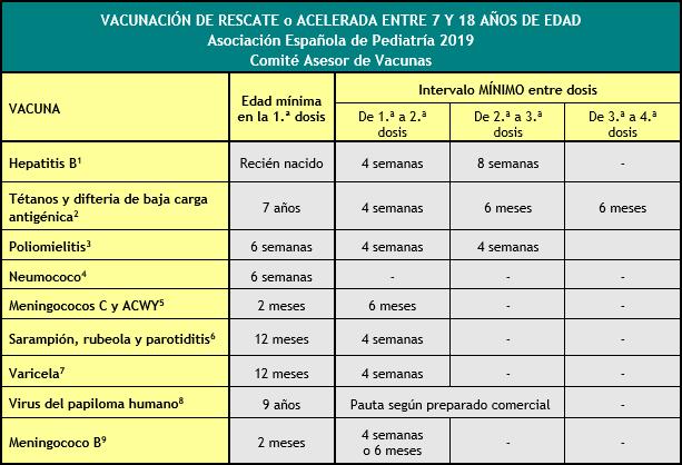 Calendario De Vacunaciones Aep 2019 Comite Asesor De Vacunas De La Aep