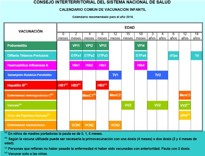 Calendario De 1976 Completo.7 Calendarios De Vacunacion En Espana Comite Asesor De
