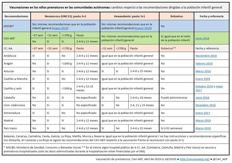 Calendario Vacunal Andalucia 2019.Confusion En Las Cc Aa Sobre La Vacunacion De Los Prematuros