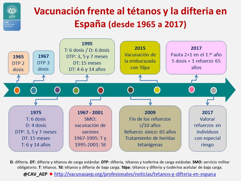 a que edad se aplica la vacuna tetanos