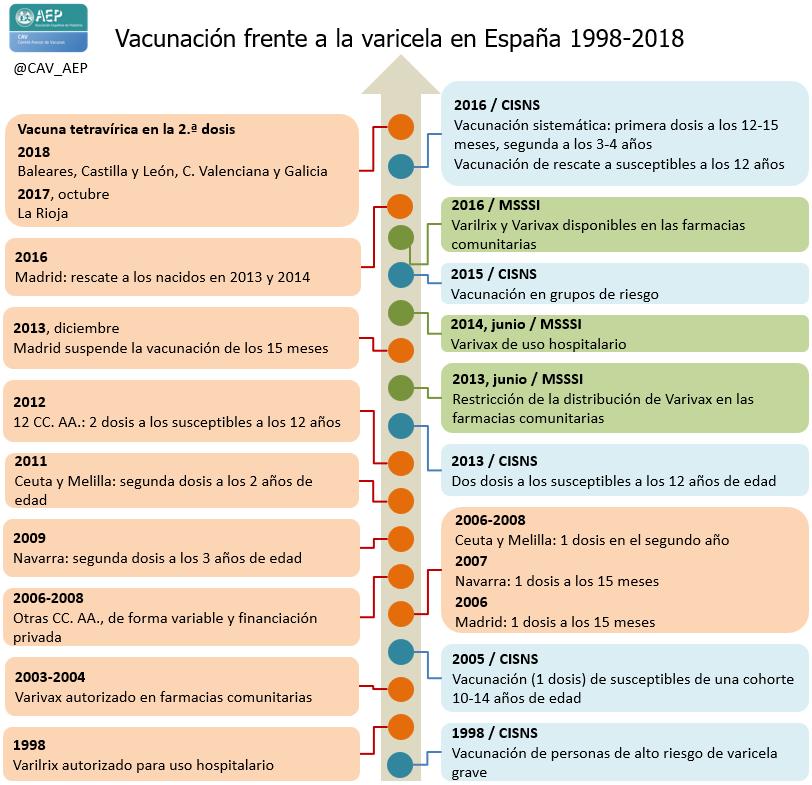 41 Varicela Comité Asesor De Vacunas De La Aep