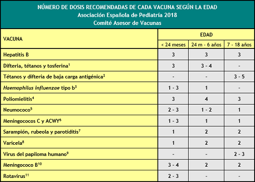 calvac-aep-2018-num-de-dosis_500.png